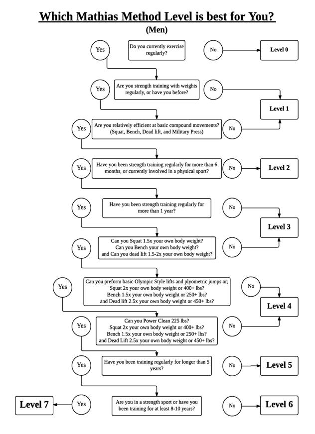 Flow Chart-Men
