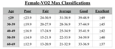 vo2-max-classifications-female
